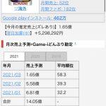【パワプロアプリ】セルラン108位(迫真)パワプロアプリもスポーツゲーム界では上位だから・・・(矢部速報)